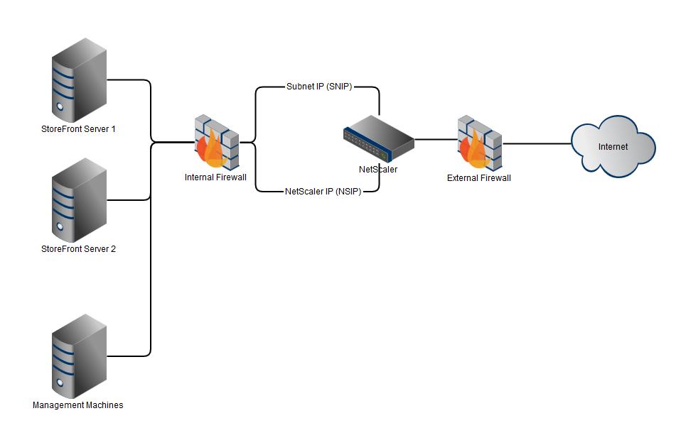 NetScaler Layout